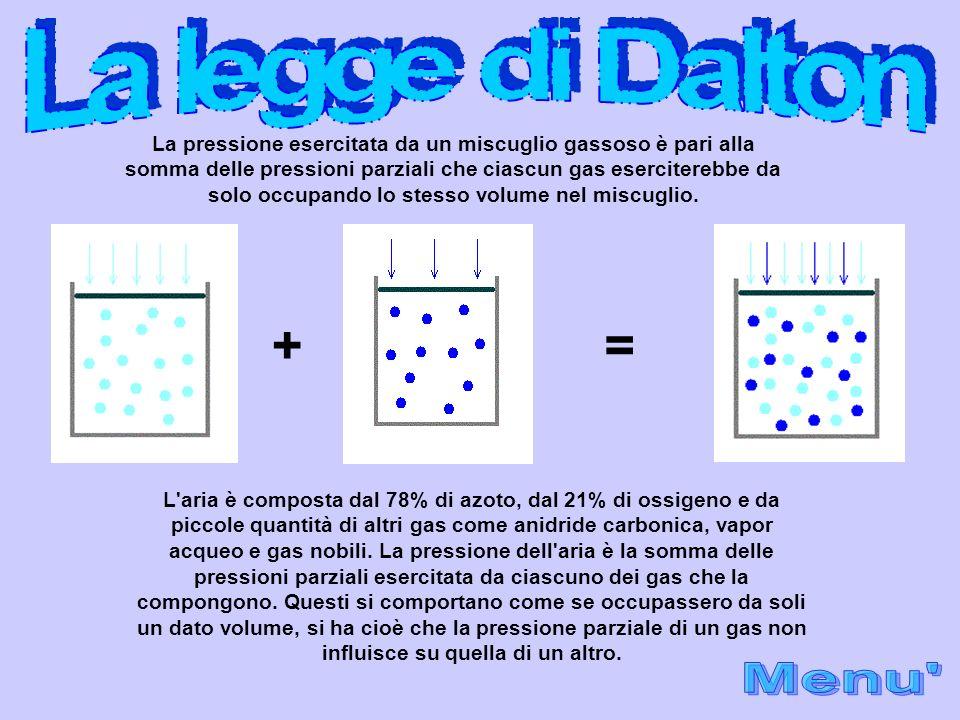 + = La legge di Dalton Menu