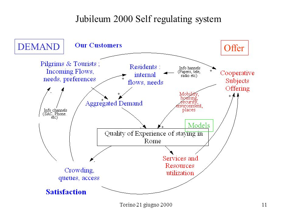 Jubileum 2000 Self regulating system