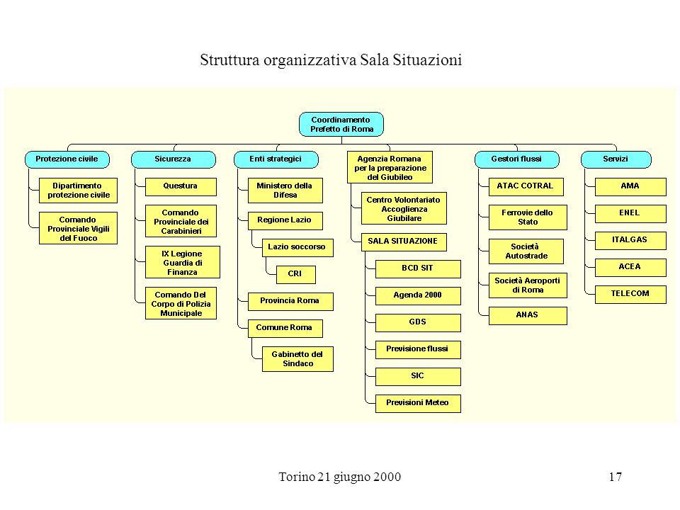 Struttura organizzativa Sala Situazioni