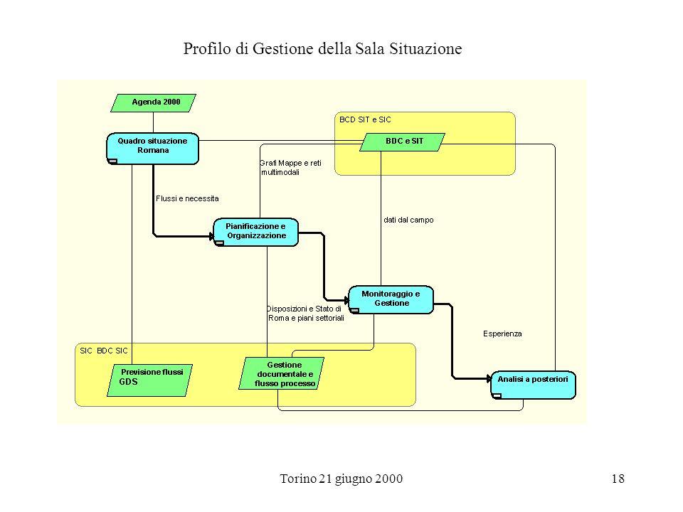 Profilo di Gestione della Sala Situazione