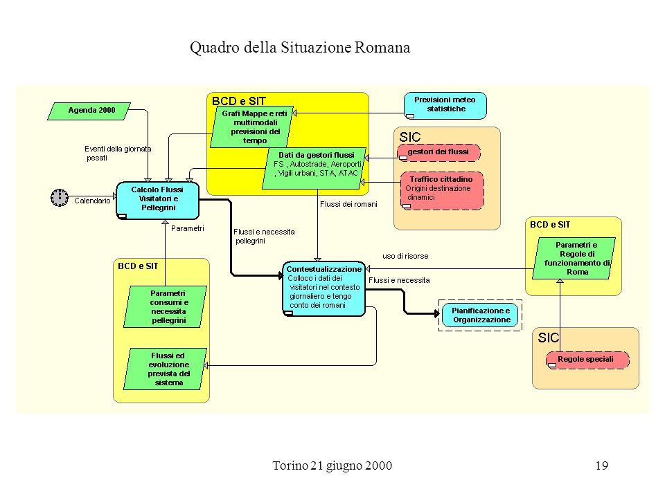 Quadro della Situazione Romana