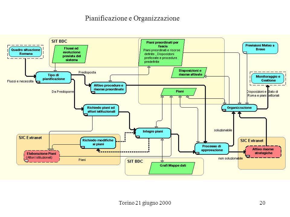 Pianificazione e Organizzazione