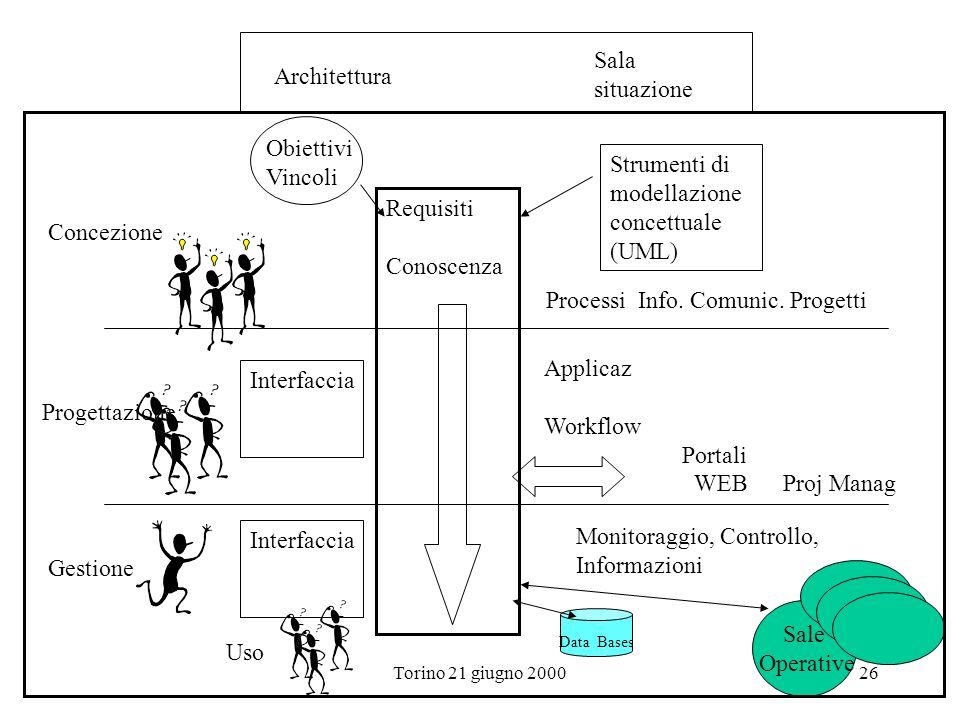 Strumenti di modellazione concettuale (UML) Requisiti Conoscenza