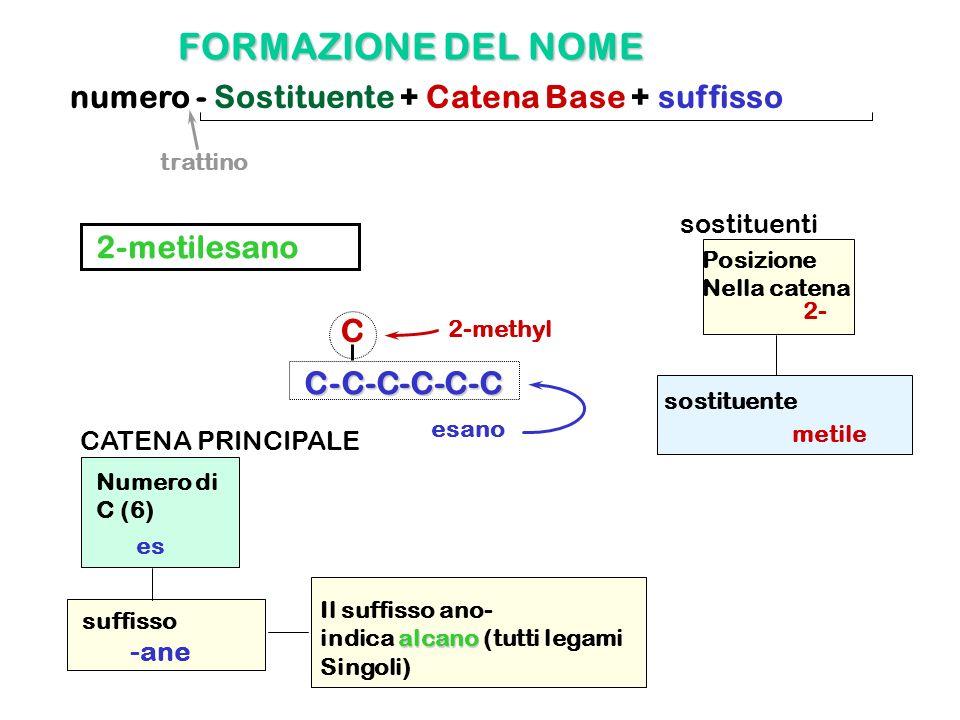 FORMAZIONE DEL NOME numero - Sostituente + Catena Base + suffisso