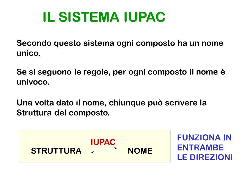 IL SISTEMA IUPAC Secondo questo sistema ogni composto ha un nome