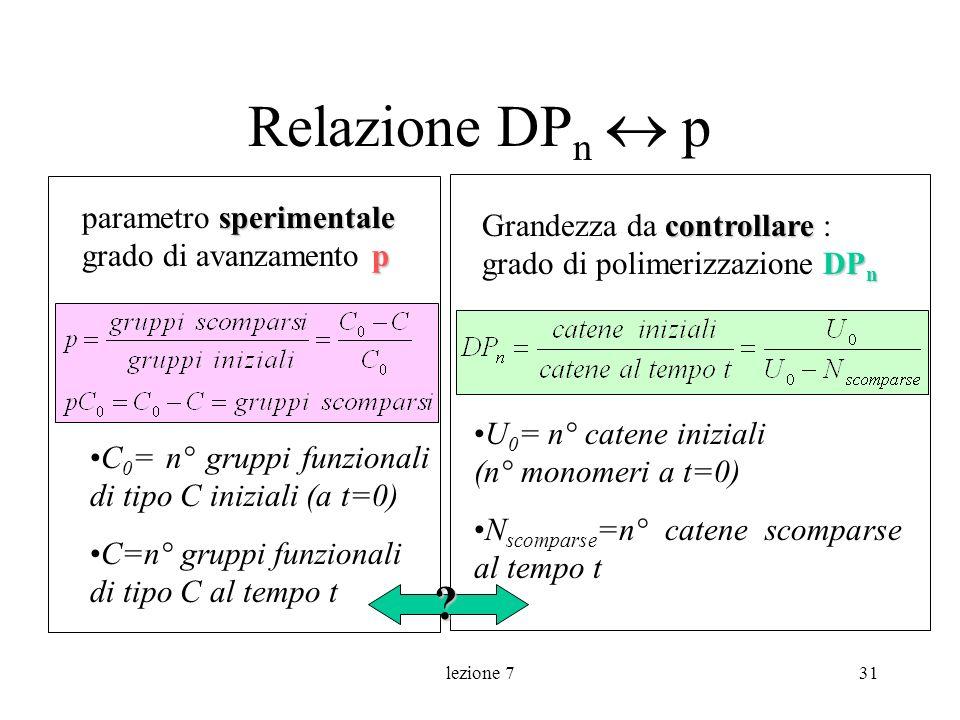 Relazione DPn  p parametro sperimentale grado di avanzamento p