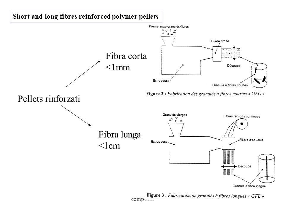 Fibra corta <1mm Pellets rinforzati Fibra lunga <1cm