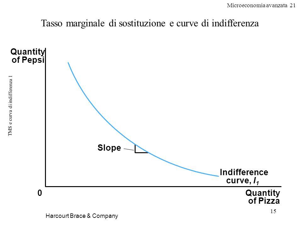 TMS e curva di indifferenza 1