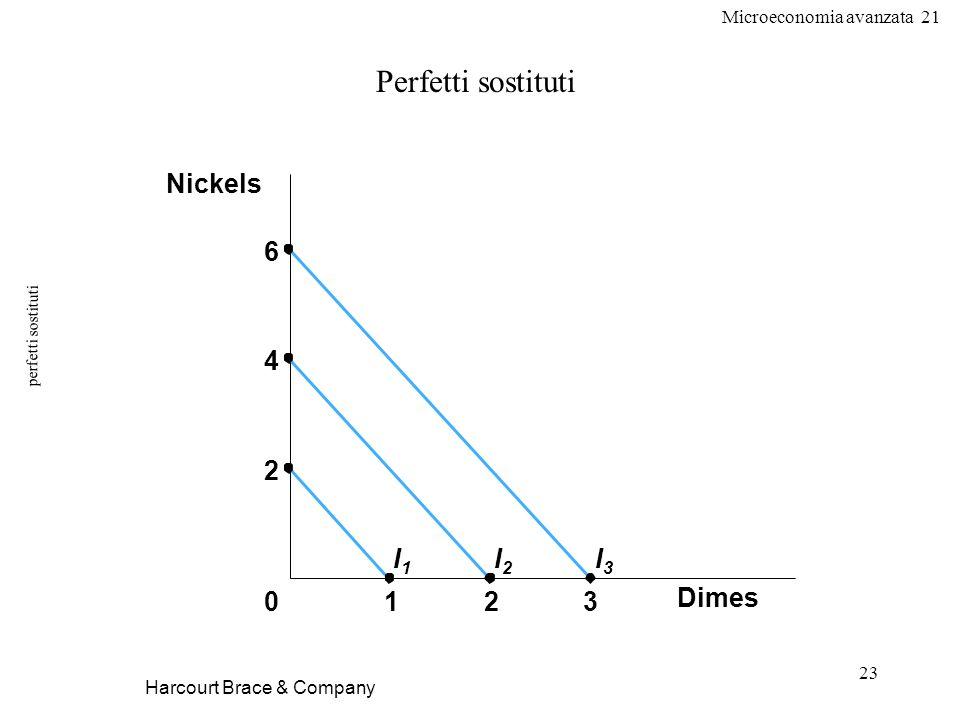 Perfetti sostituti Dimes 1 2 3 Nickels 6 4 I1 I2 I3