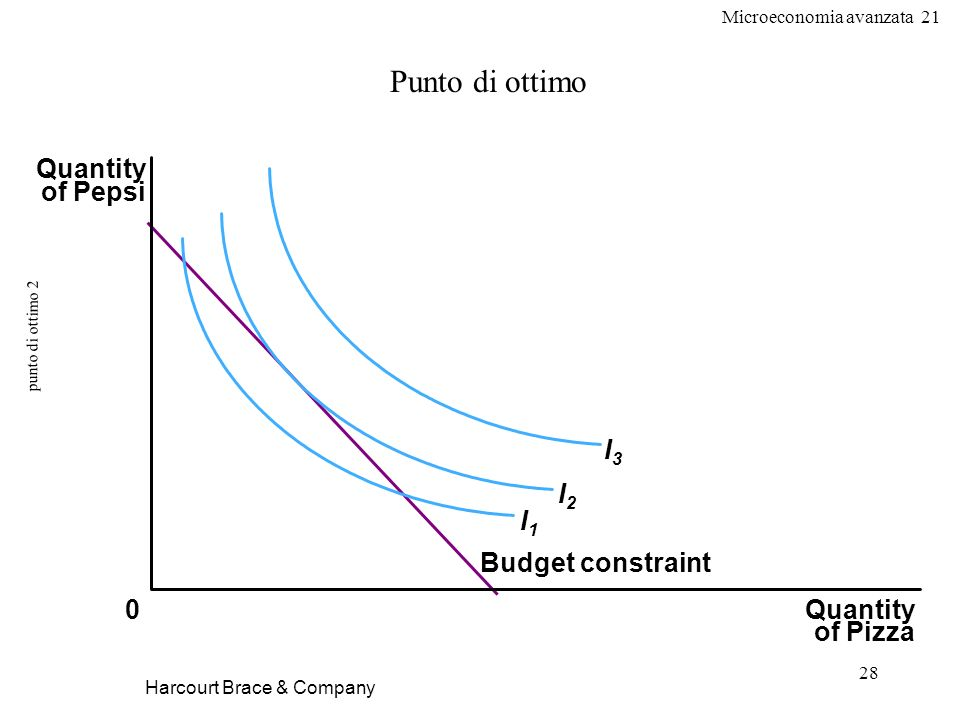 Punto di ottimo Quantity of Pepsi I3 I2 I1 Budget constraint Quantity