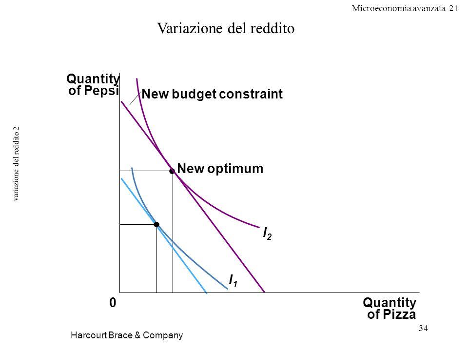 variazione del reddito 2