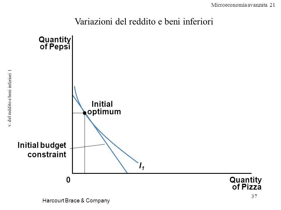 v. del reddito e beni inferiori 1