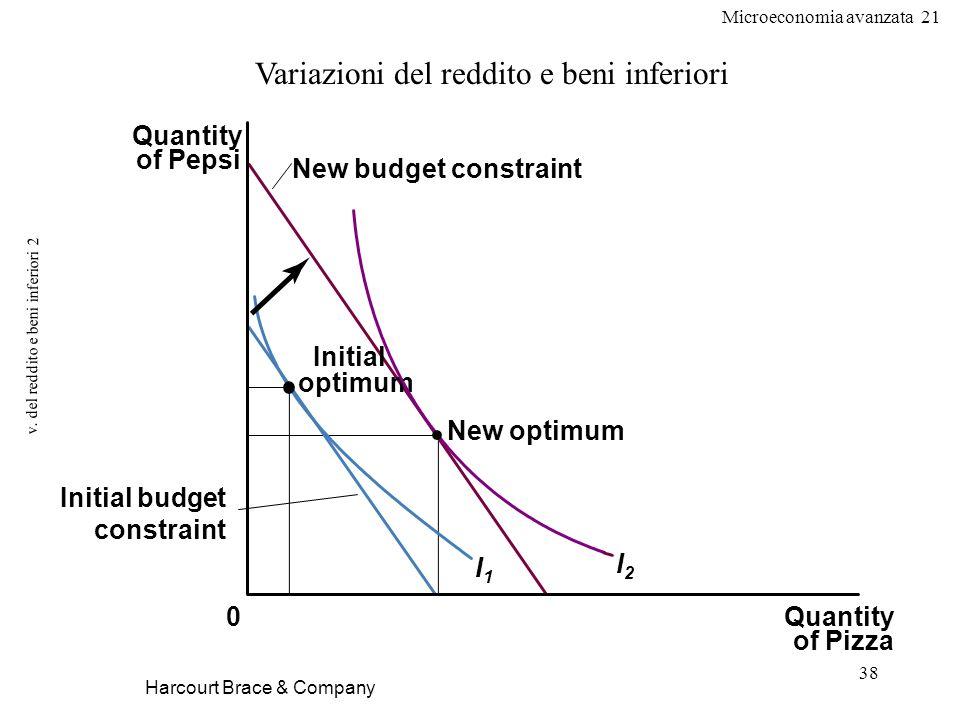 v. del reddito e beni inferiori 2