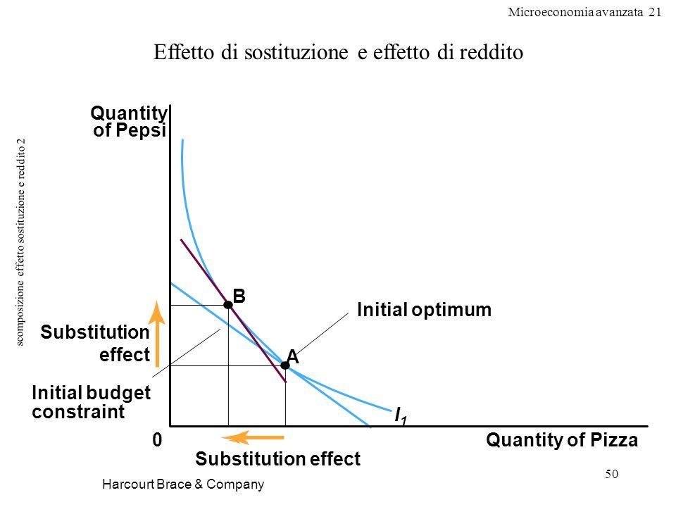 scomposizione effetto sostituzione e reddito 2