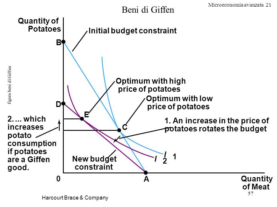 Beni di Giffen Quantity of Potatoes Initial budget constraint B