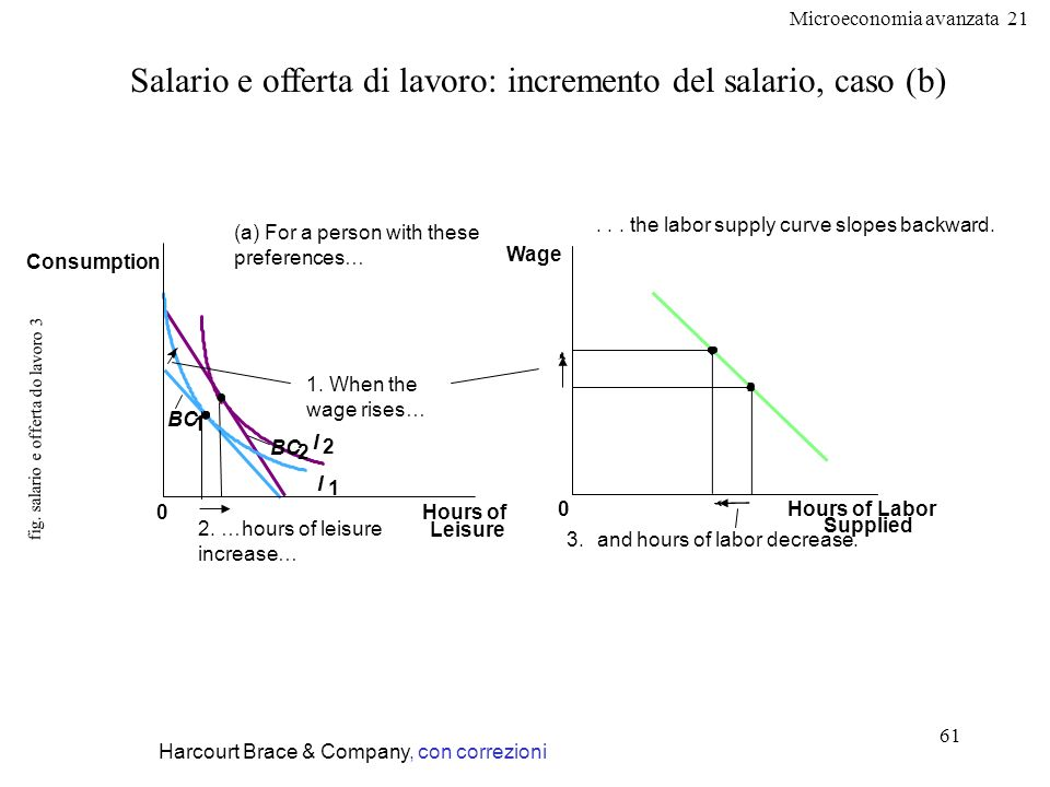 fig. salario e offerta do lavoro 3