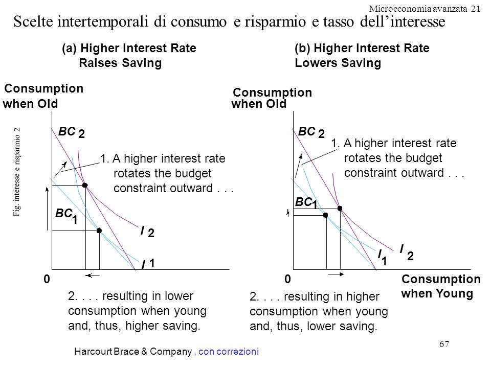 Fig. interesse e risparmio 2