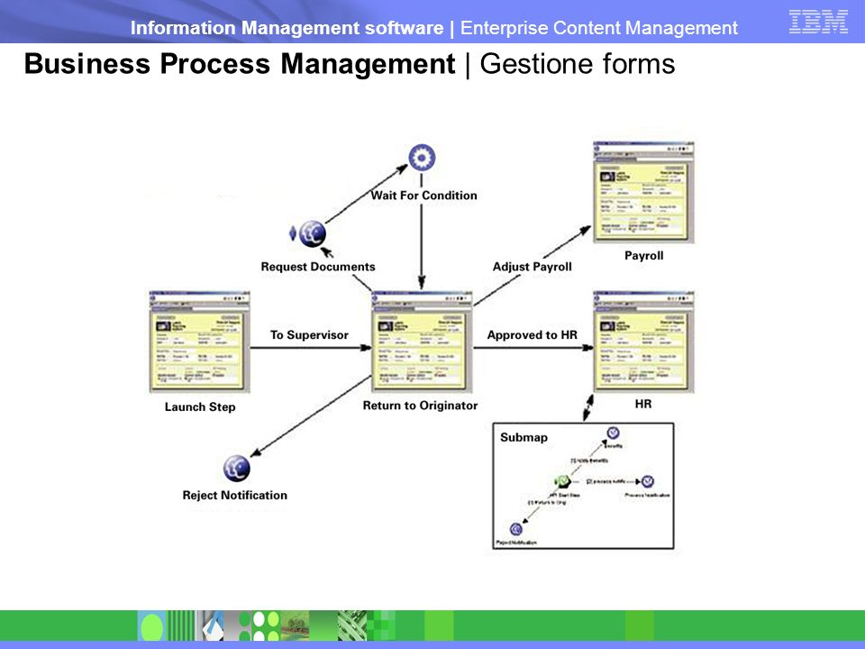 Business Process Management | Gestione forms