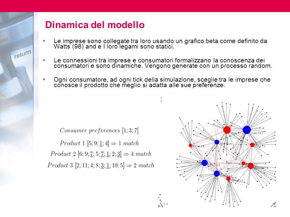 Dinamica del modello Le imprese sono collegate tra loro usando un grafico beta come definito da Watts (98) and e I loro legami sono statici.