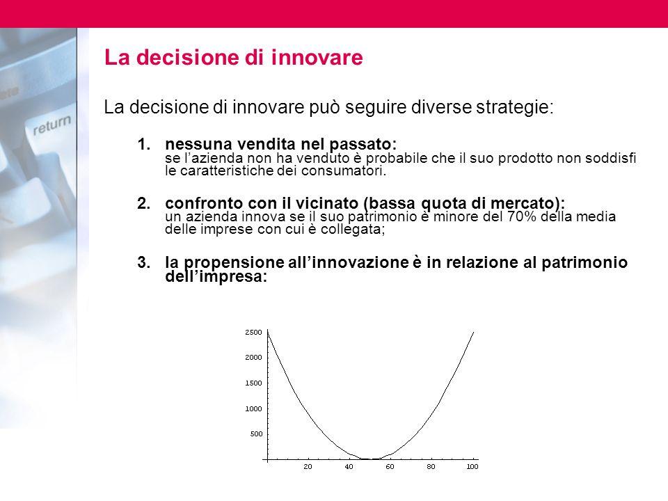 La decisione di innovare