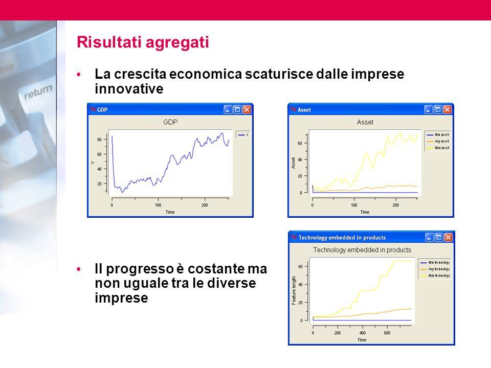 Risultati agregati La crescita economica scaturisce dalle imprese innovative.