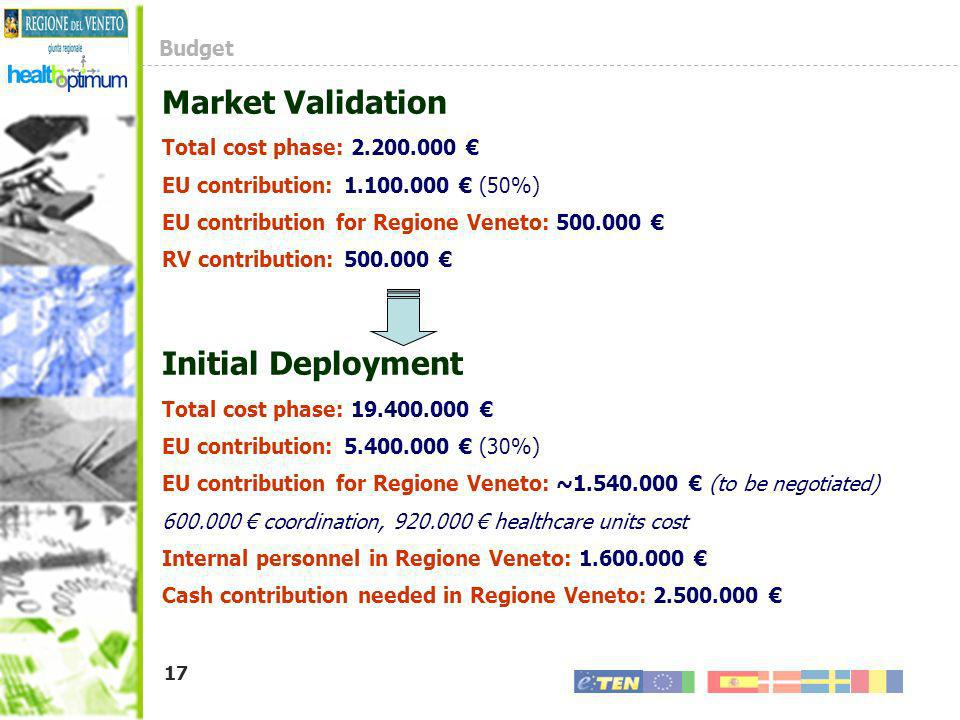 Market Validation Initial Deployment Budget