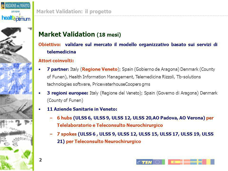 Market Validation: il progetto
