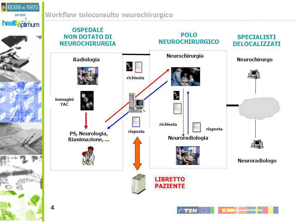 Workflow teleconsulto neurochirurgico