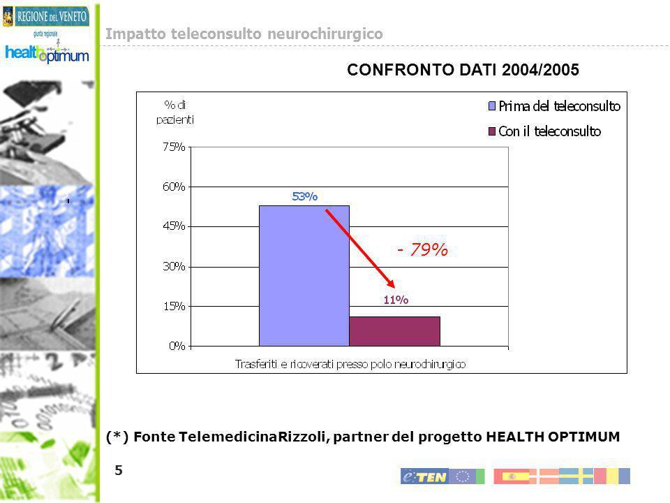Impatto teleconsulto neurochirurgico