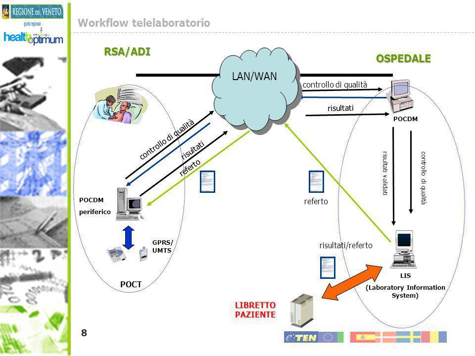 Workflow telelaboratorio