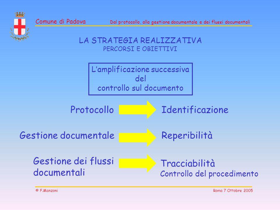 Protocollo Identificazione Gestione documentale Reperibilità