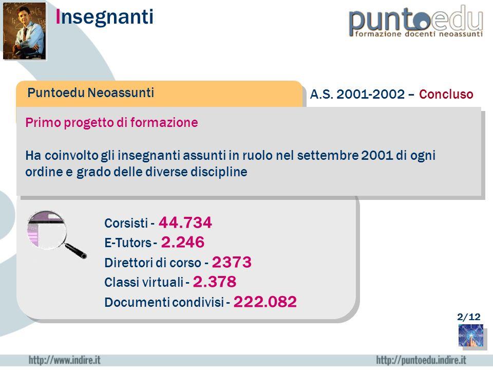 Insegnanti Puntoedu Neoassunti A.S. 2001-2002 – Concluso