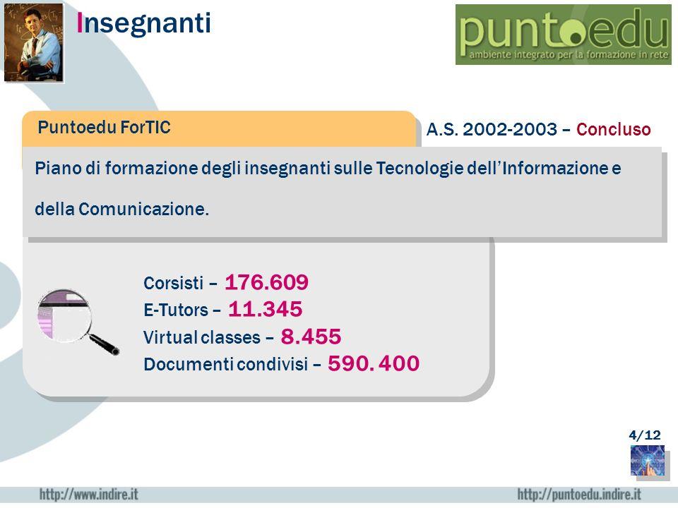 Insegnanti Puntoedu ForTIC A.S. 2002-2003 – Concluso
