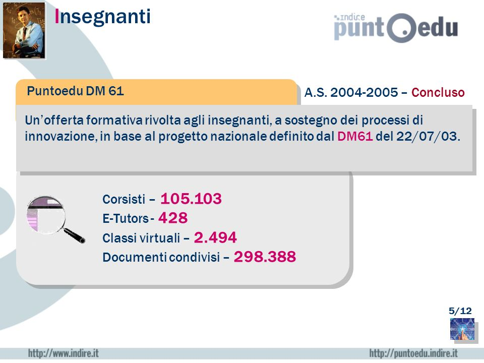 Insegnanti Puntoedu DM 61 A.S. 2004-2005 – Concluso