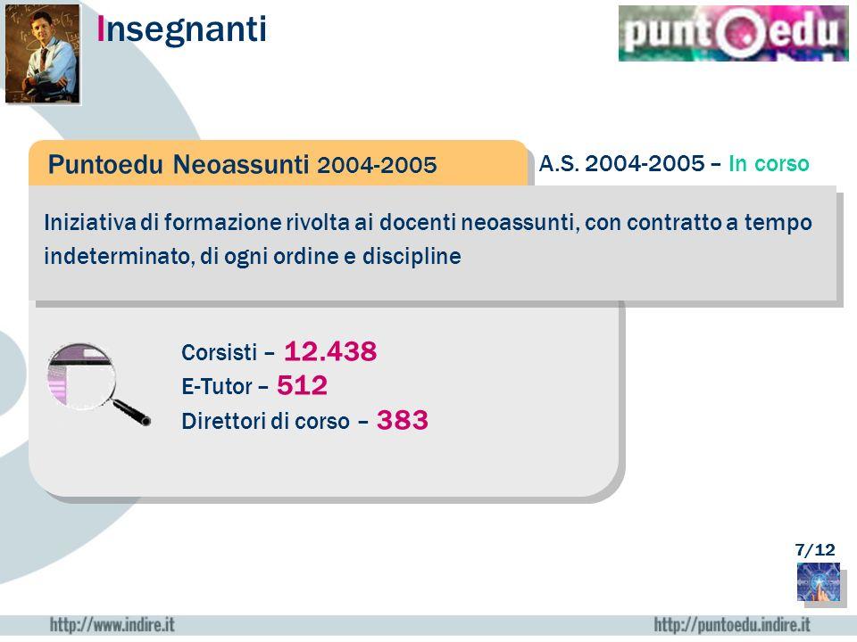 Insegnanti Puntoedu Neoassunti 2004-2005 A.S. 2004-2005 – In corso