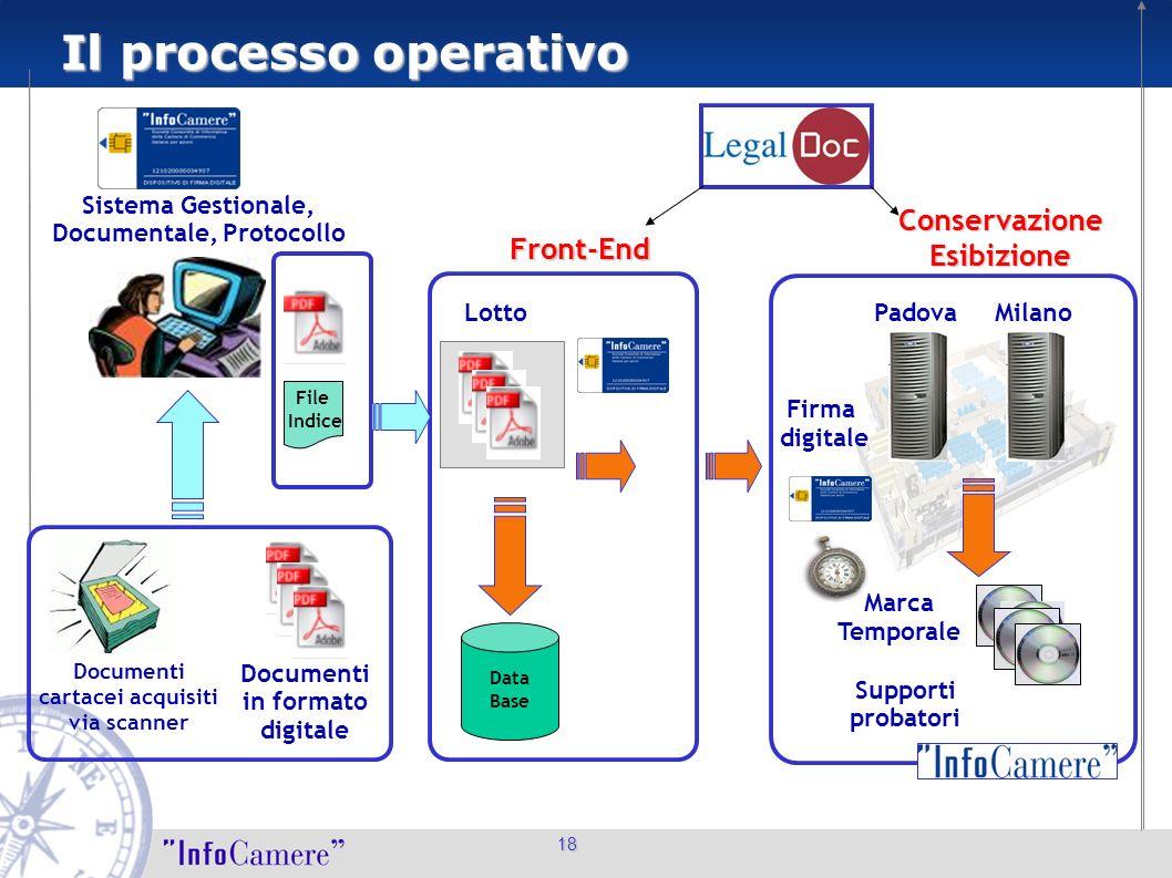 Il processo operativo Conservazione Esibizione Front-End