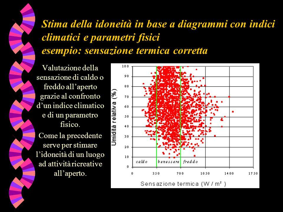 Stima della idoneità in base a diagrammi con indici climatici e parametri fisici esempio: sensazione termica corretta