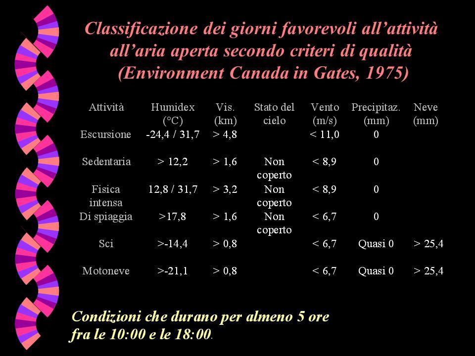Classificazione dei giorni favorevoli all'attività all'aria aperta secondo criteri di qualità (Environment Canada in Gates, 1975)