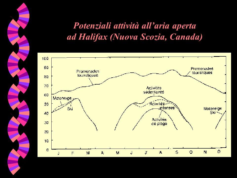 Potenziali attività all'aria aperta ad Halifax (Nuova Scozia, Canada)