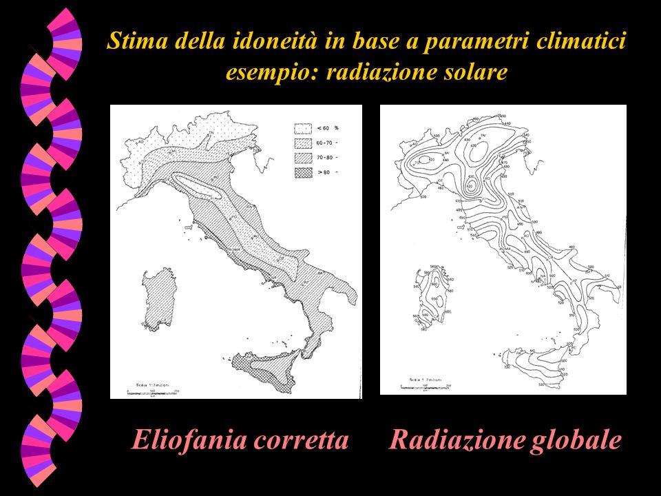 Eliofania corretta Radiazione globale