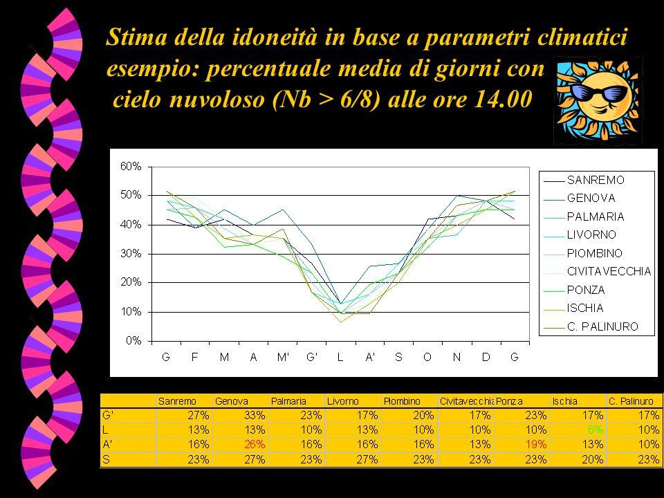 Stima della idoneità in base a parametri climatici esempio: percentuale media di giorni con
