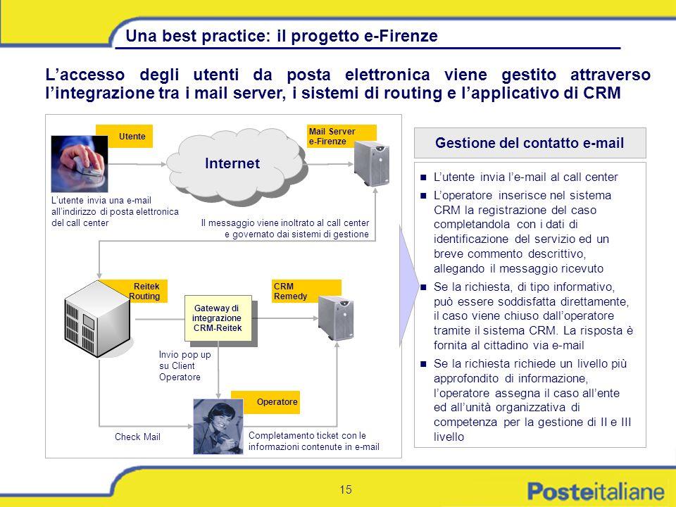 Gestione del contatto e-mail