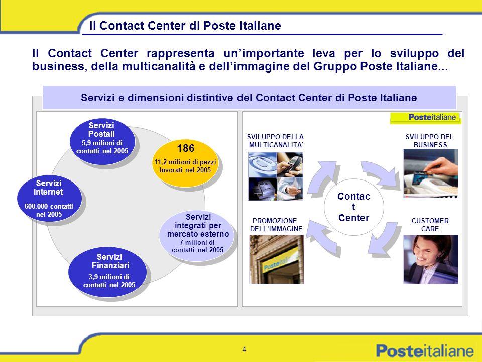Servizi e dimensioni distintive del Contact Center di Poste Italiane
