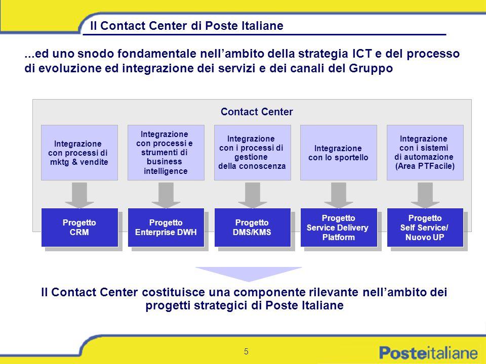 Il Contact Center di Poste Italiane