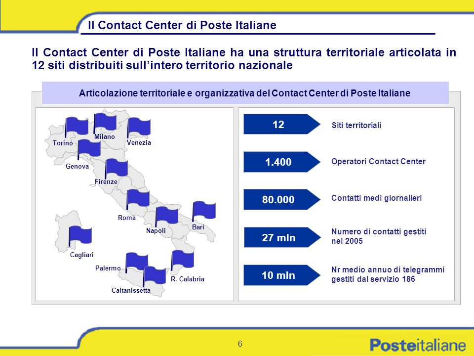 Il Contact Center di Poste Italiane