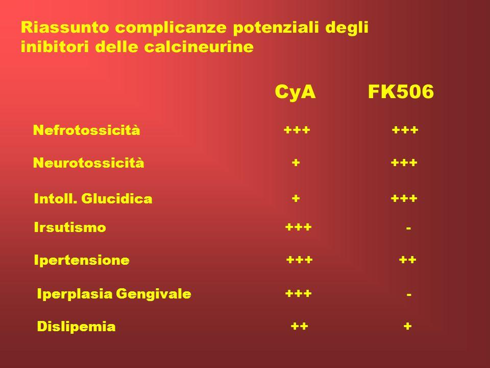 CyA FK506 Riassunto complicanze potenziali degli