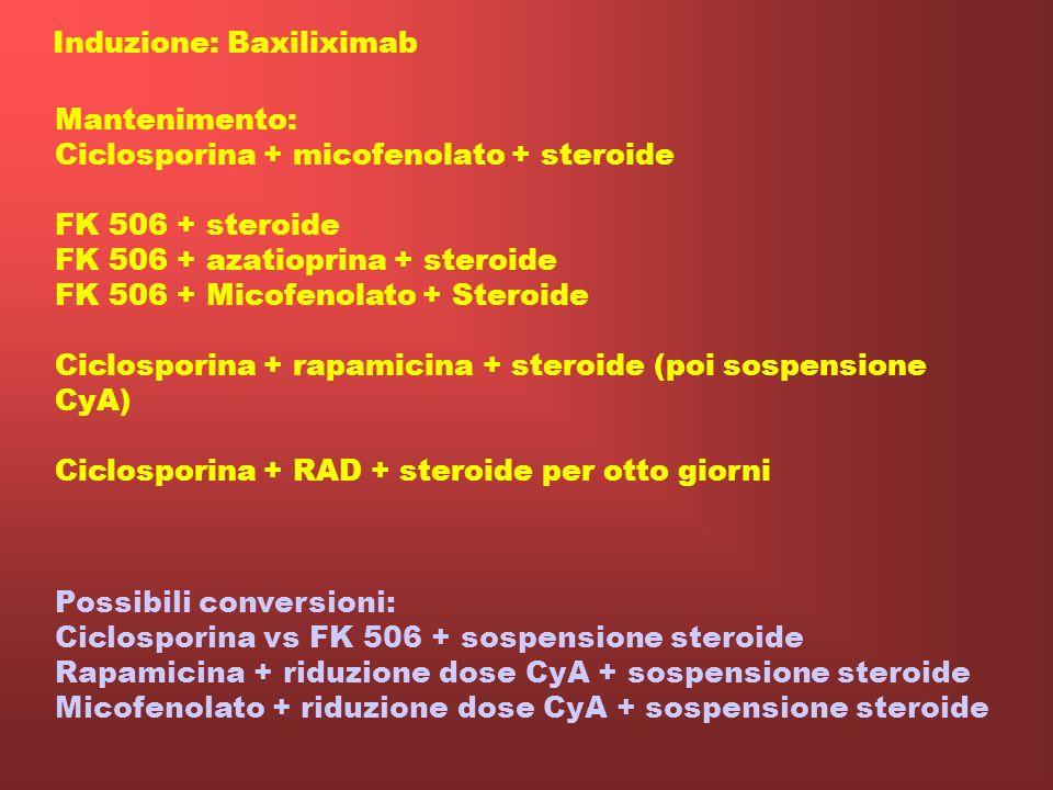 Induzione: Baxiliximab