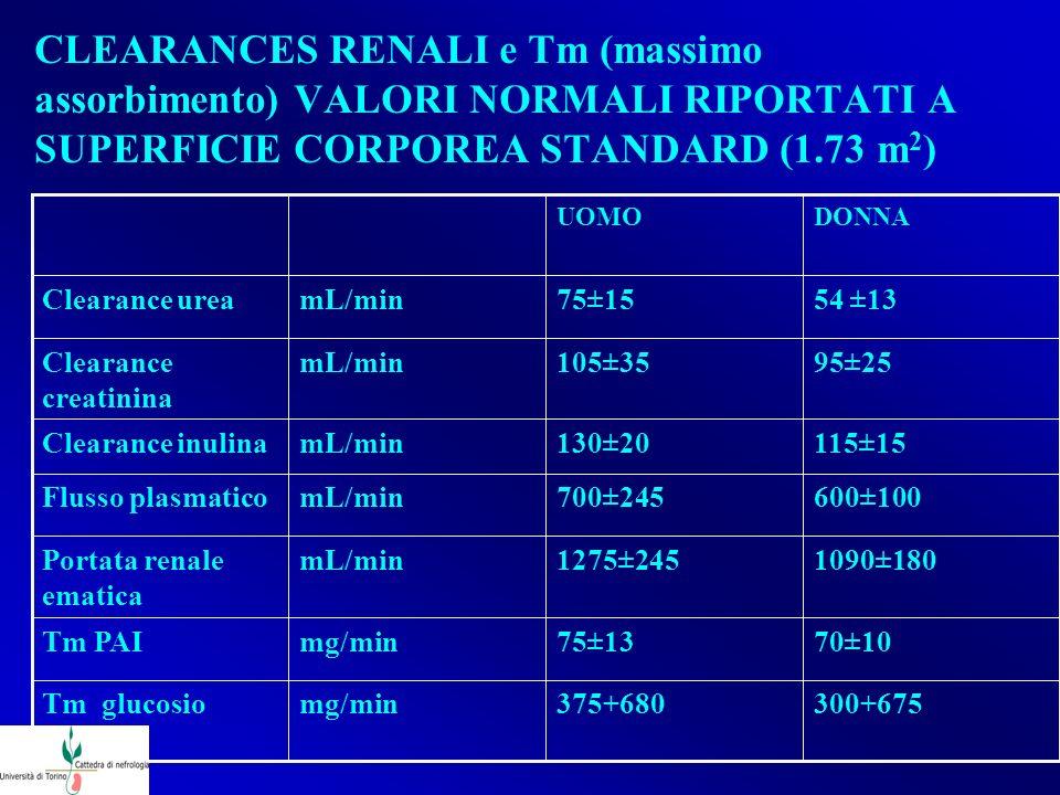 CLEARANCES RENALI e Tm (massimo assorbimento) VALORI NORMALI RIPORTATI A SUPERFICIE CORPOREA STANDARD (1.73 m2)