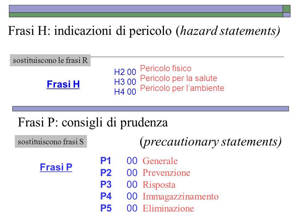 Frasi H: indicazioni di pericolo (hazard statements)
