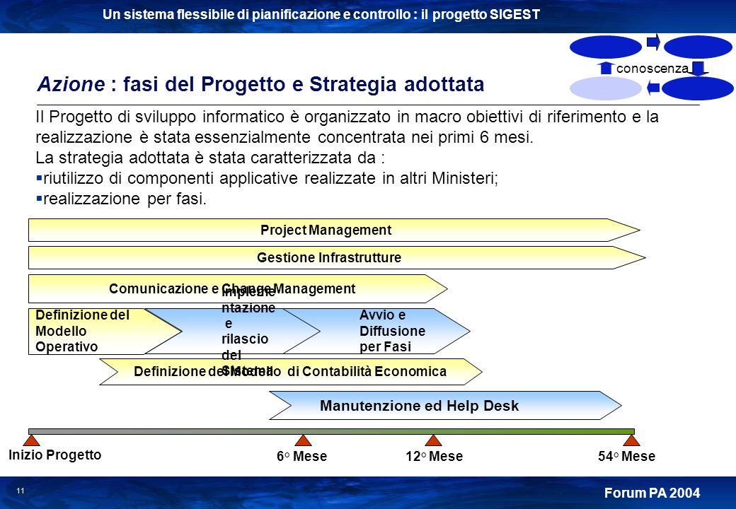 Azione : fasi del Progetto e Strategia adottata